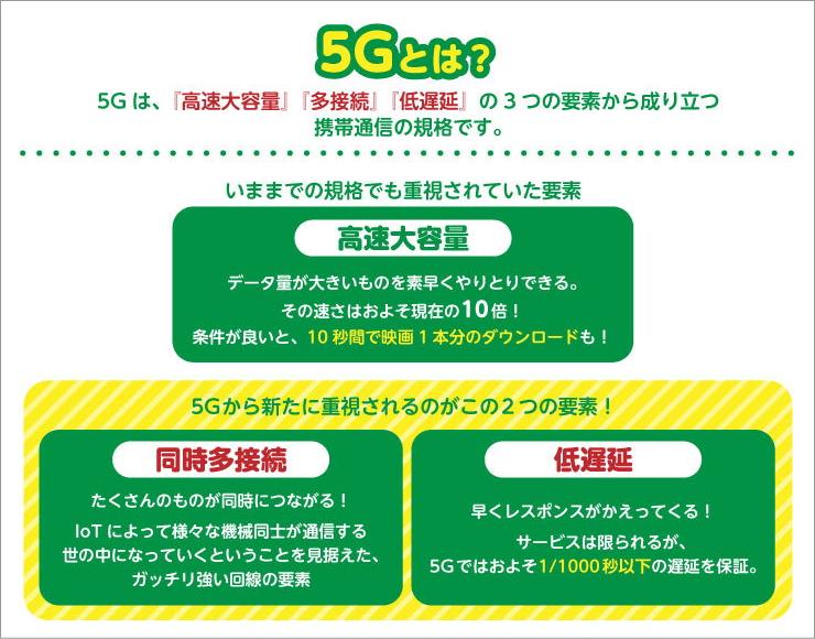次世代移動通信 5Gとは