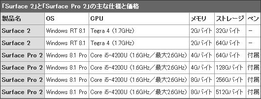 Surface Pro2とSurface2