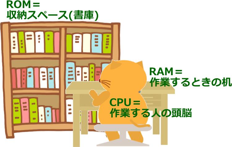 ramとromの違い 日本パソコンインストラクター養成協会