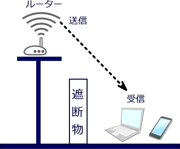 the wifi 遅い