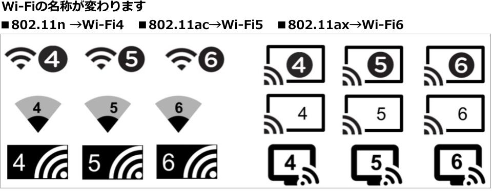 Wi-Fiの名称