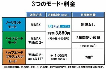 WiMAX2+の料金